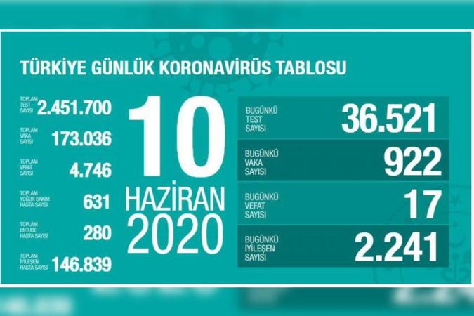 Kovid-19 nedeniyle yaşamını yitirenlerin sayısı 4 bin 746'ya yükseldi